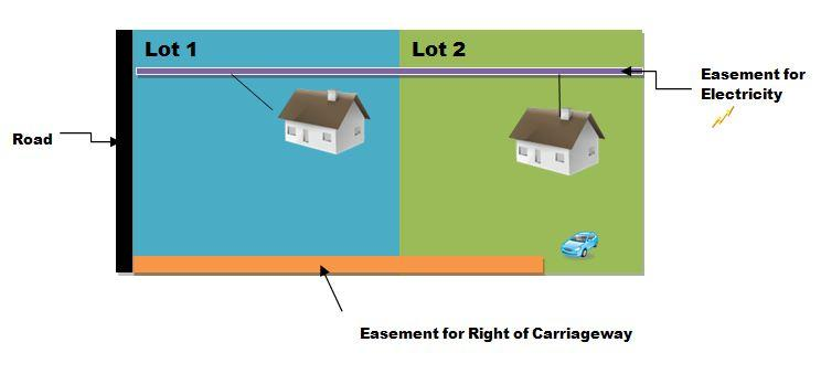 Easements for Dummies - elringtons lawyers